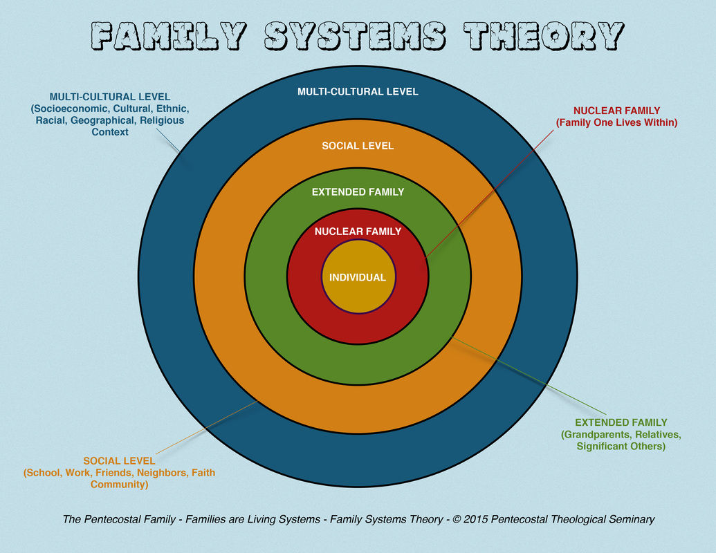 Family systems theory the pentecostal family ludwig von bertalanffy and ross ashby were both founders of what is referred to as general systems theory however family systems theory was introduced fandeluxe