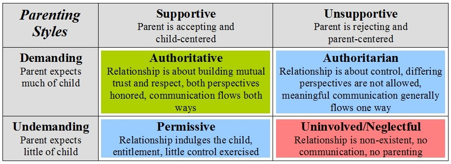 different parenting styles In psychology today, there are four major recognized parenting styles: authoritative, neglectful, permissive, and authoritarian each one carries different characteristics and brings about different reactions in the children which they are used on it is important to keep in mind that every parent.