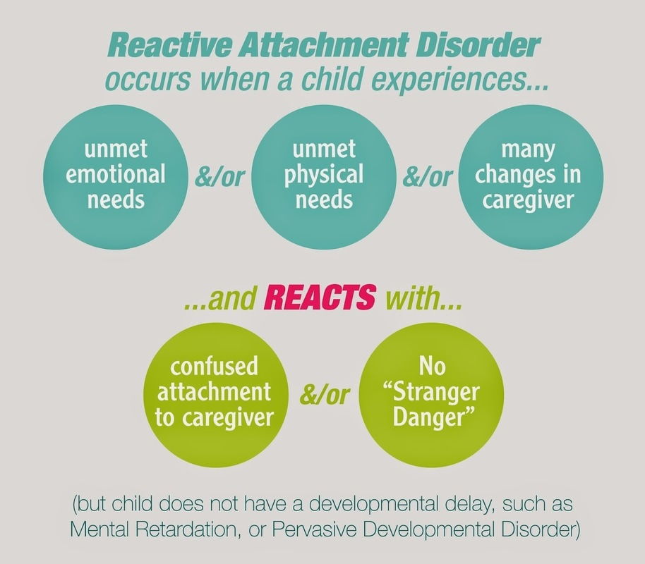 reactive attachment disorder Reactive attachment disorder is a rare disorder that was first recognized by john  bowlby in 1939 and has recently become a hot topic in the.