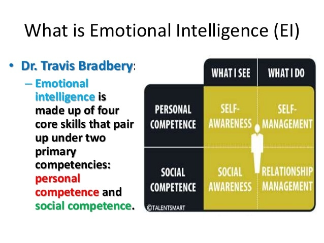 theories of emotional intelligence ei Background context for the ei concept there are a number of general cultural influences that serve as a context for our thinking about the rela-tion between emotion and cognition.